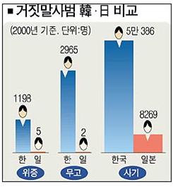 嘘つき事犯 韓・日 比較|摂理ニュース